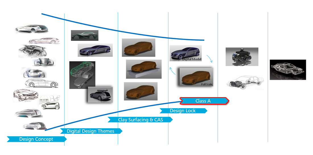 Class A Modelling in the Design Process
